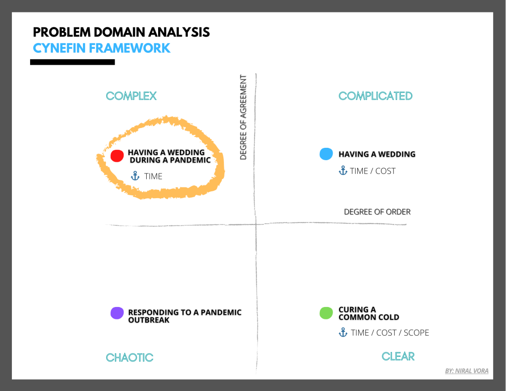 The chart above outlines each of the four main problem domains and which project variables remain fixed according to specific examples, such as planning a wedding.